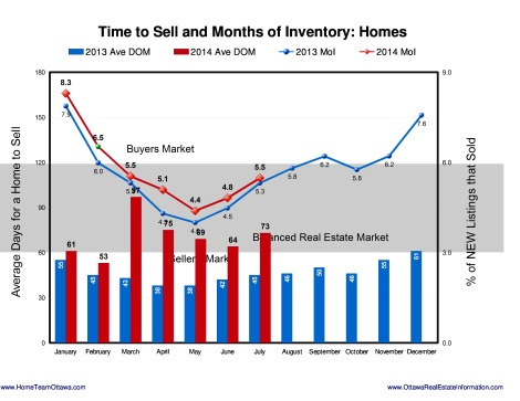 Ottawa Real estate Stats - August 2014 (8)