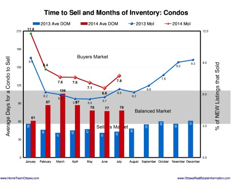 Ottawa Real estate Stats - August 2014 (9)