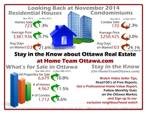 Ottawa Real Estate Infograph for use in December 2014