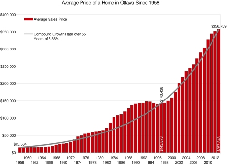 MLS Residential Sales Percentage 1958 - 2013