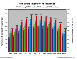 Inventory of Homes for Sale in Ottawa 2015
