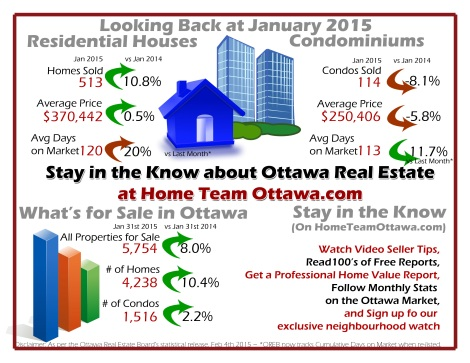 During the month of January 2015, members of the Ottawa Real Estate Board sold 627 residential properties,  compared to 587 in January of last year,  an increase of 6.8% in total number of properties sold.  It took an average of 119 days for a property to sell last month which is 13 days longer than the average was in December.  Of these 627 sales,513 were houses, and 114 were condominiums.  January's average home price for all properties sold was $348,617, up 0.5% from last year. The average sales price for a freehold home sold last month, was $370,442,  up 0.5% % from January 2014. Condominium average prices dropped 5.8% compared to last year, to $250,406.  2,018 new properties were listed for sale in January, bringing the total number of properties for sale to 5,754, an increase of 8% over this time last year.