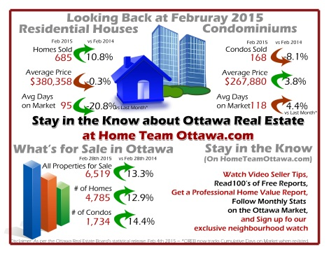 Ottawa Real Estate Infograph for use in March 2015