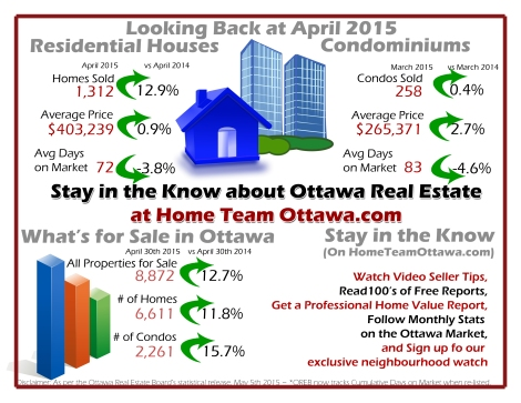 Ottawa Real Estate Infograph for use in May 2015