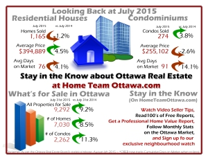 August 2014 Ottawa Real Estate Infograph