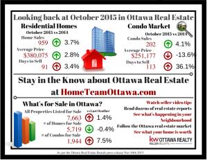 Ottawa Real Estate Infograph - Nov 2015