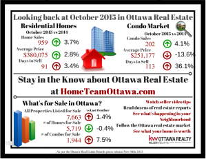 Ottawa Real Estate Infograph - Nov 2015