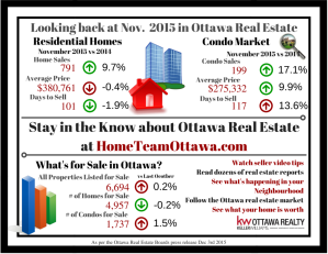 Ottawa Real Estate Infograph - Dec 2015 (1)