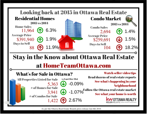 Ottawa Real Estate Infograph - 2015 Review (2)