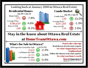 Ottawa Real Estate Infograph - January 2016 (1)