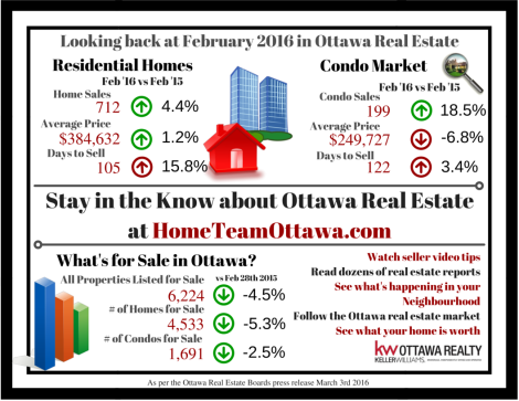 Ottawa Real Estate Infograph - February 2016