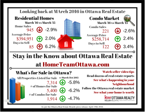Ottawa Real Estate Infograph - March 2016
