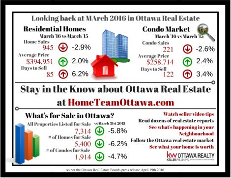 Ottawa Real Estate Infograph - March 2016