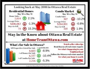 Ottawa Real Estate Infograph - April 2016