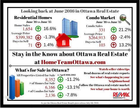 Ottawa Real Estate Infograph - June 2016