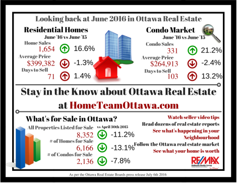 Ottawa Real Estate Infograph - June 2016