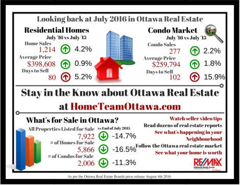 Ottawa Real Estate Infograph - July 2016