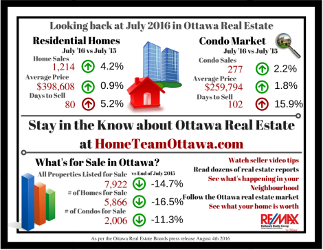 Ottawa Real Estate Infograph - July 2016