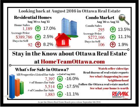ottawa-real-estate-infograph-august-2016