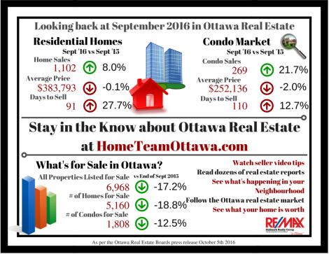 ottawa-real-estate-infograph-september-2016