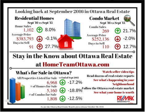 ottawa-real-estate-infograph-september-2016