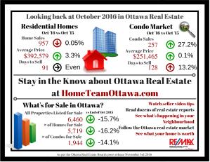 ottawa-real-estate-infograph-october-2016