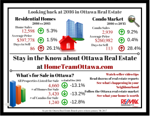 ottawa-real-estate-infograph-all-of-2016