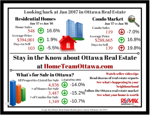 ottawa-real-estate-infograph-february-2017